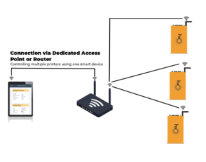 Connection via dedicated access point or router